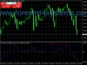 Forex MACD Divergence Trading Strategy