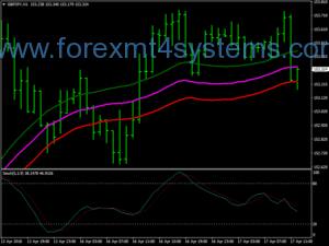Forex Magic Channel Trading Strategie