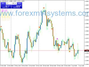 Forex NR4 IB Pattern სავაჭრო სტრატეგია