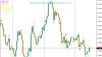 Forex NR4 IB Pattern Trading Strategy
