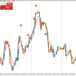 Forex Pin Bar JMA Starlight Pattern Trading Strategy