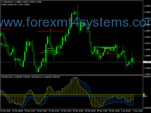 Forex Pin Bar To MACD Mønster Trading Strategi