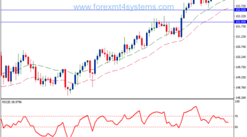 Forex RSI 4H Method Trading Strategy
