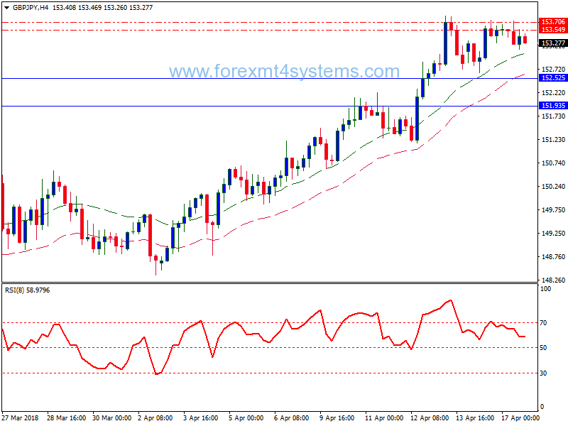 Forex RSI 4H Methode handelsstrategie