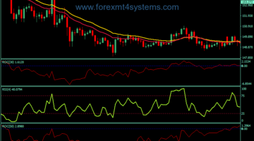 Forex RSI ROC Trading Strategy