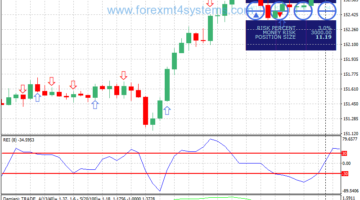 Forex Range Expansion Index Trading Strategy