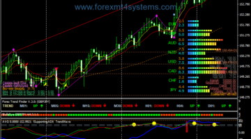 Forex SBP Version Three Trading Strategy