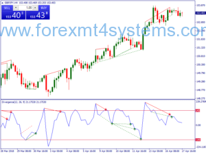 Forex Simple Divergence Trading Strategy