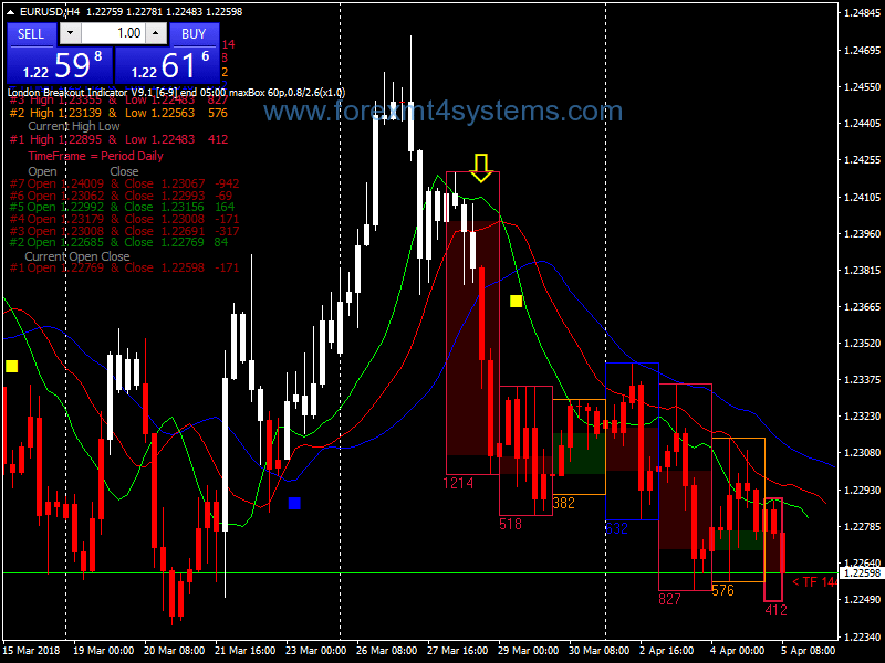 Forex Simple Sibuk Pivot Points Trading Strategy