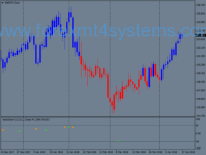 Forex Starc Bands BB Trading Strategie