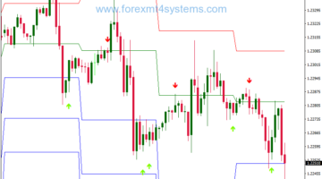 Forex Stochastic Cross Alert Pivot Points Trading Strategy