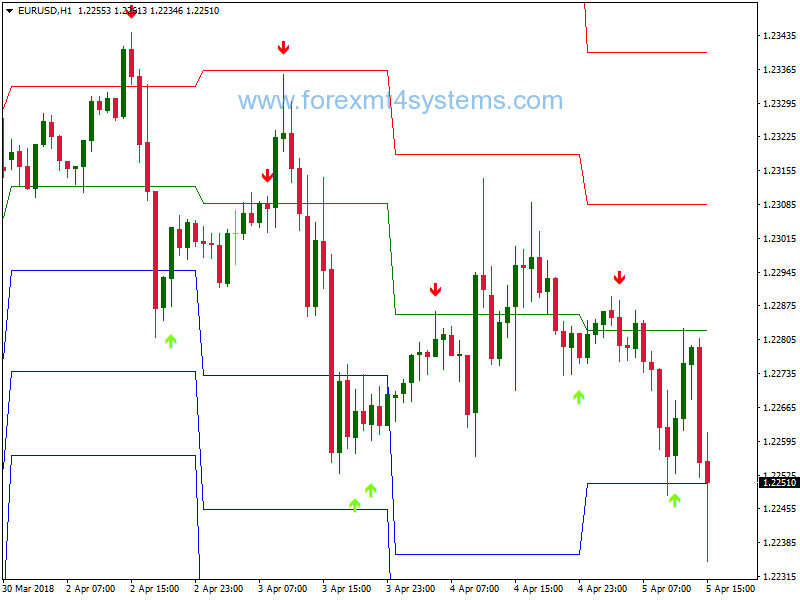 Forex Stochastic Cross Alert Pivot Points Trading Strategy