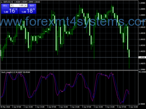 Forex Stochastic EMA Trading Strategy