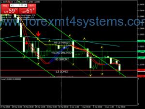 Форекс стратегии за стратегии за завъртане на центрове за търговия с валути