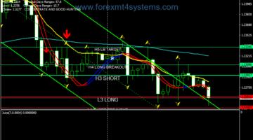 Forex Stratoblaster Pivot Points Trading Strategy