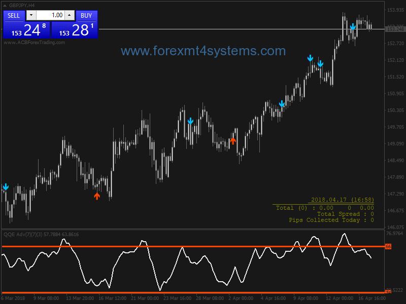 Online Oil Trading