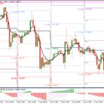 استراتژی معاملاتی Forex Swing Pivot Points