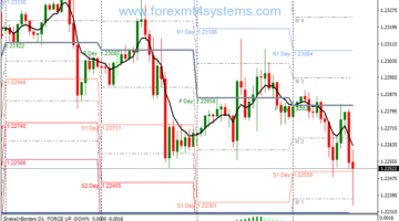 Forex Swing Pivot Points Trading Strategy