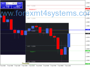 Stratejiya Bazirganiya Forex Technique Pivot Points Trading