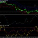 Forex Abid Method Trading System