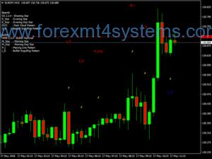 Forex Bearish Pattern Candlestick Trading Strategy