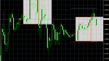 Forex Breakout Trading System