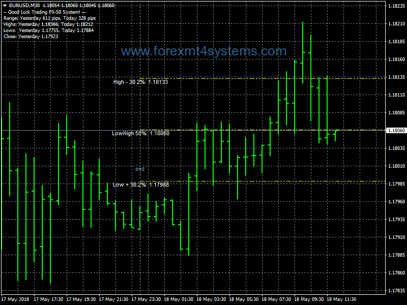 Forex Breakout Two Trading System