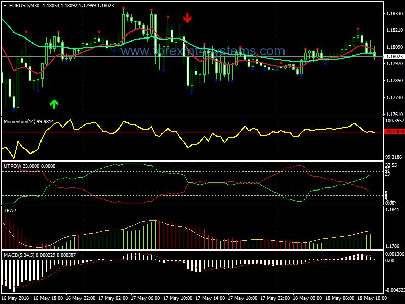 Forex Diamond Power Trend Trading System