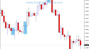 Forex Doji Reader Candlestick Trading Strategy