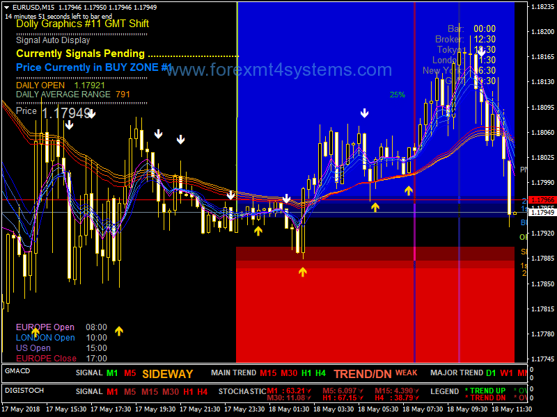 Forex Dolly Modified Trading System