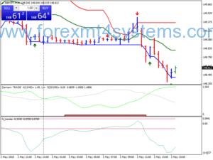 Forex Dynamische Trend Ondersteuning Weerstand Trading Strategie