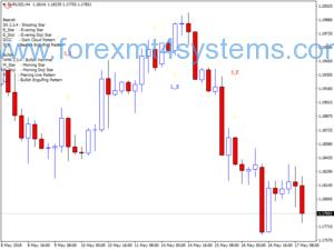 Forex Engulfing Pattern Свещник стратегия за търговия