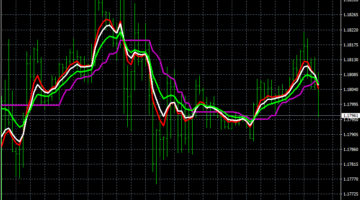 Forex Instinct Trend Trading System