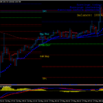 Forex Level Intraday Ondersteuning Resistance Trading Strategie