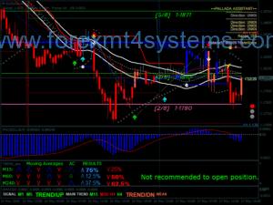 Sistema de Negociação Forex Master FS V3