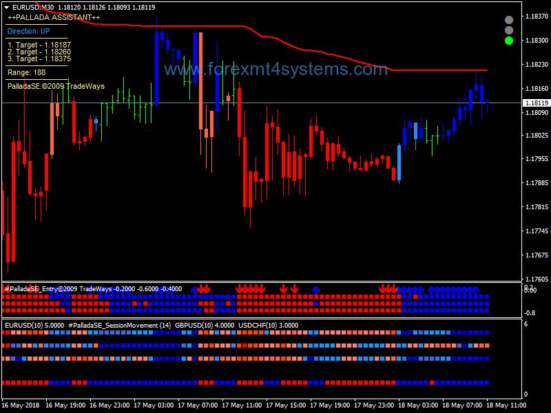 Forex Pallada 30m Trading System
