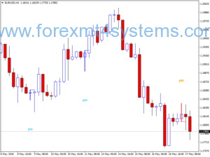 Strategia commerciale di Forex Pattern Candlestick