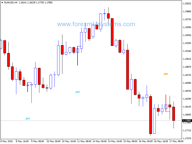 Forex Pattern Candlestick Trading Strategy