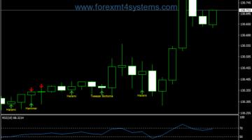 Forex Pattern Reversal Pivot Candlestick Trading Strategy