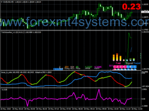 Forex Perky Scalping Trading System