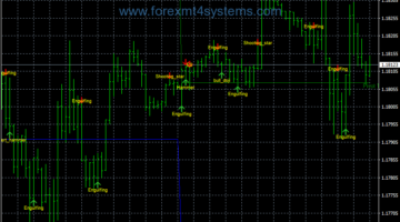 Forex Price Action Candlestick Trading Strategy