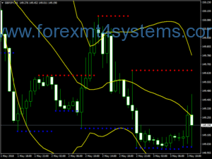 Forex Psycho Level Support Resistance Trading Strategy