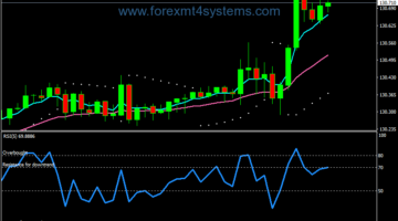 Forex Reversal Two Candlestick Trading Strategy