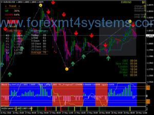 Системата за търговия на Forex Rider Evo