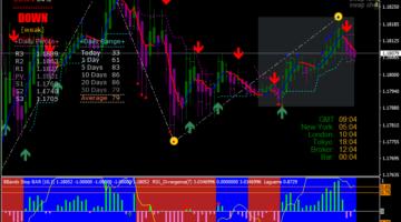 Forex Rider Evo Trading System