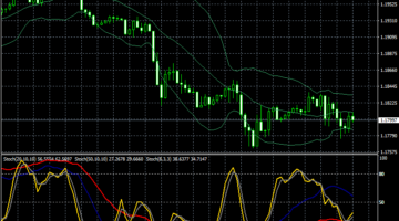 Forex Sekuntil Stochastic Trading System