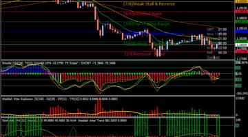 Forex Sky Dart Trading System