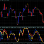 Forex Spuds System Stochastic Trading
