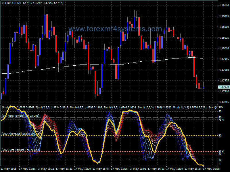 Forex Spuds Stochastic Trading System