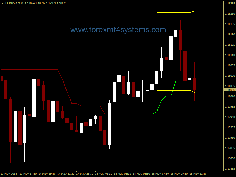 Forex Three Day Trading System